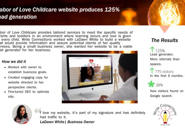 Website produces 125% lead generation